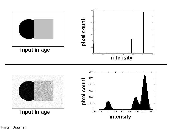 pixel count input image pixel count intensity input image Kristen Grauman intensity