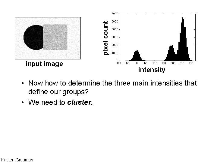 pixel count input image intensity • Now how to determine three main intensities that