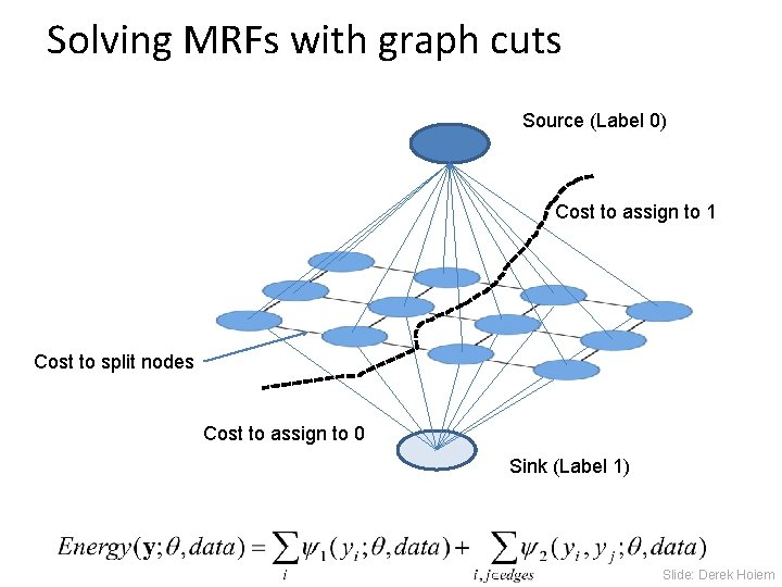 Solving MRFs with graph cuts Source (Label 0) Cost to assign to 1 Cost