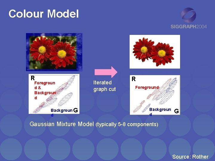 Colour Model R Foregroun d& Backgroun d Backgroun G d Iterated graph cut R