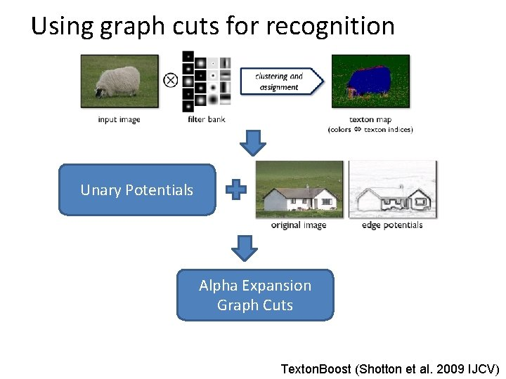 Using graph cuts for recognition Unary Potentials Alpha Expansion Graph Cuts Texton. Boost (Shotton