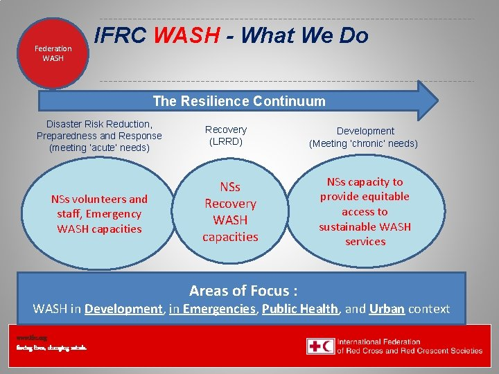 Federation Health WASH Wat. San/EH IFRC WASH - What We Do The Resilience Continuum