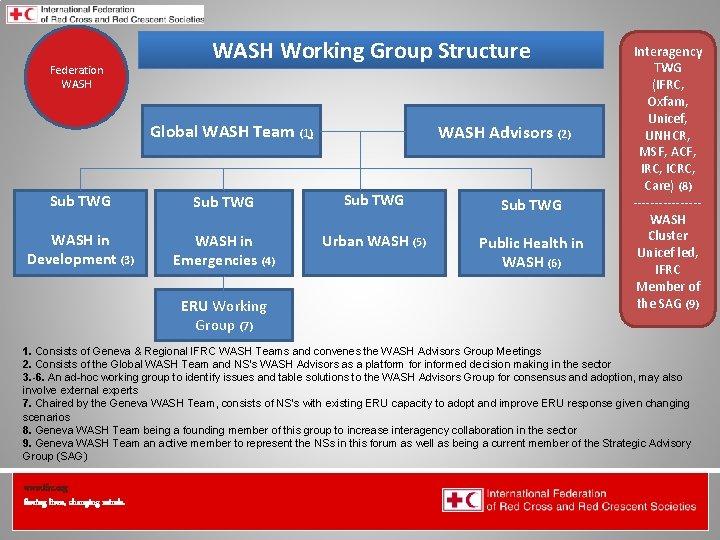 Federation Health WASH Wat. San/EH WASH Working Group Structure Global WASH Team (1) WASH