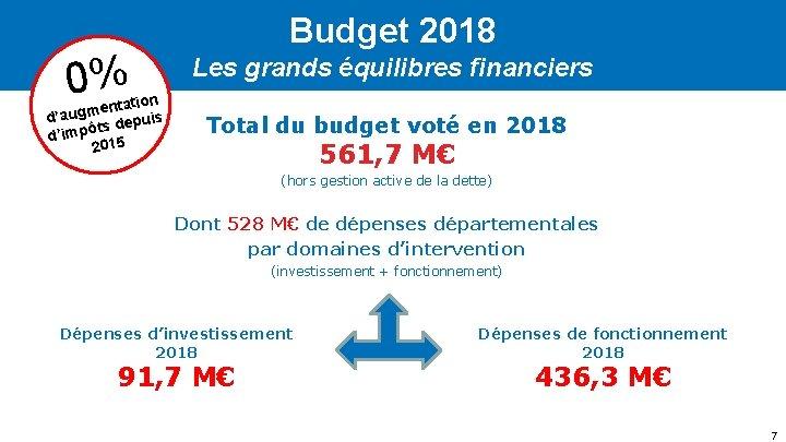 Budget 2018 0% ation t n e m d'aug epuis d s t ô