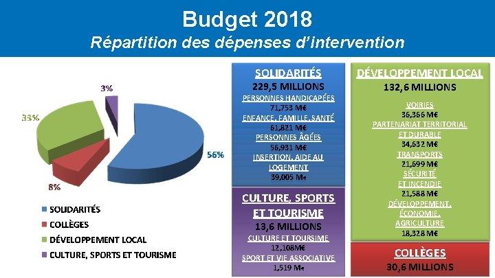 Budget 2018 Répartition des dépenses d'intervention SOLIDARITÉS 229, 5 MILLIONS PERSONNES HANDICAPÉES 71, 753