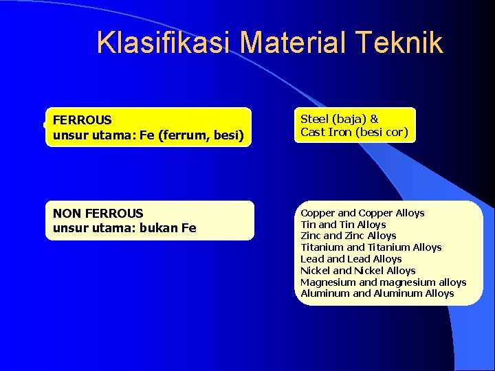 Klasifikasi Material Teknik l. FERROUS Logam unsur utama: Fe (ferrum, besi) NON FERROUS unsur