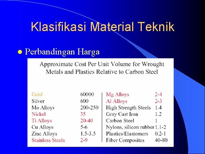 Klasifikasi Material Teknik l Perbandingan Harga