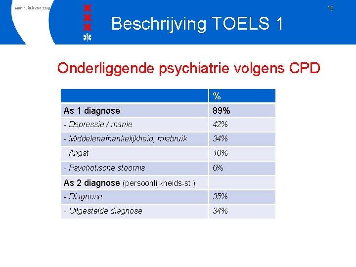 10 continuiteit van zorg Beschrijving TOELS 1 Onderliggende psychiatrie volgens CPD % As 1