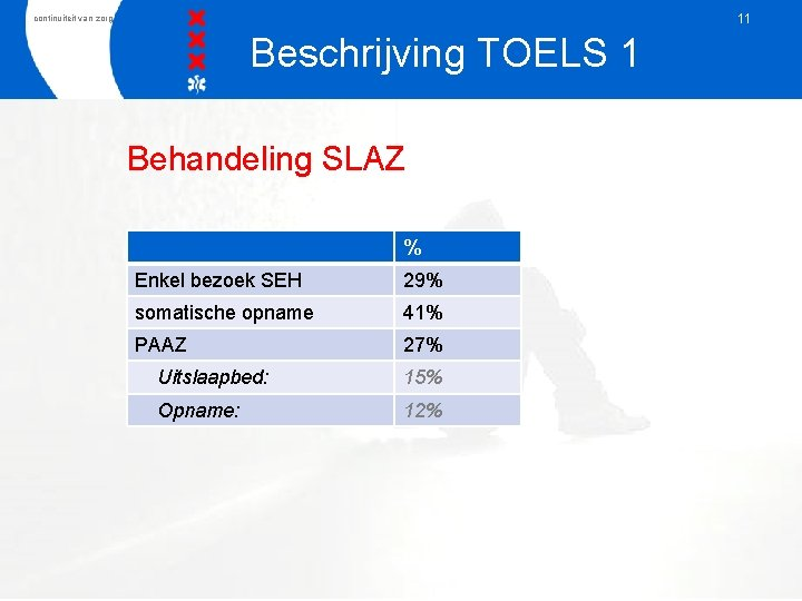 11 continuiteit van zorg Beschrijving TOELS 1 Behandeling SLAZ % Enkel bezoek SEH 29%