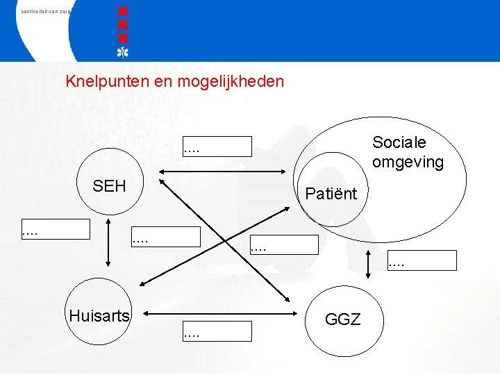 continuiteit van zorg Knelpunten en mogelijkheden Sociale omgeving …. SEH …. Patiënt …. ….