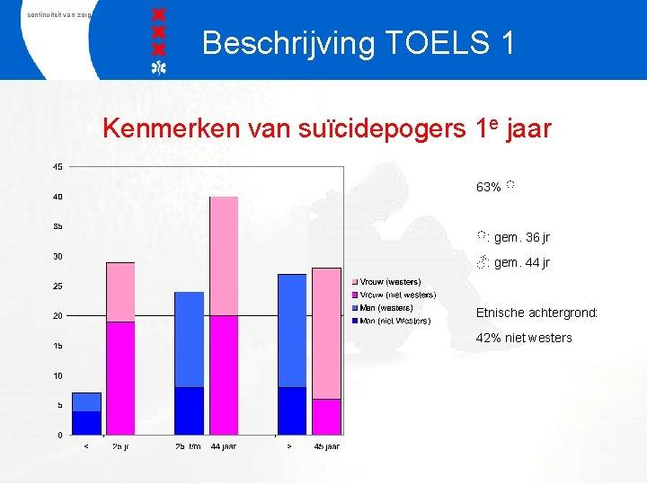 continuiteit van zorg Beschrijving TOELS 1 Kenmerken van suïcidepogers 1 e jaar 63% ♀