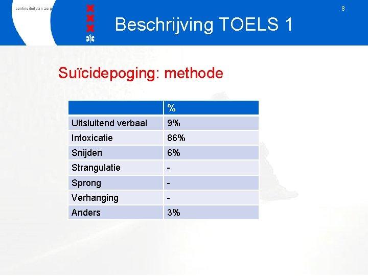 8 continuiteit van zorg Beschrijving TOELS 1 Suïcidepoging: methode % Uitsluitend verbaal 9% Intoxicatie