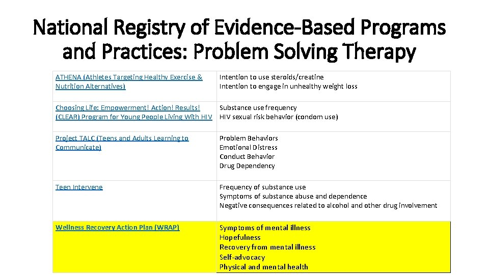 National Registry of Evidence-Based Programs and Practices: Problem Solving Therapy ATHENA (Athletes Targeting Healthy