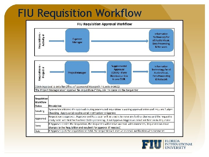 FIU Requisition Workflow
