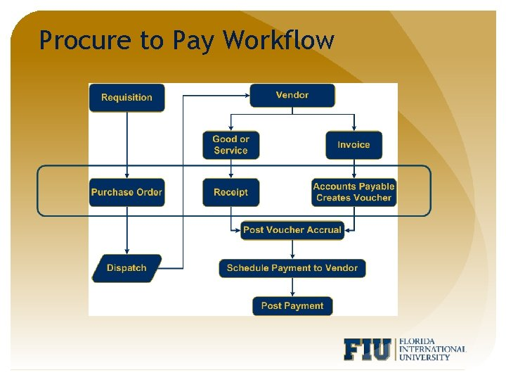 Procure to Pay Workflow