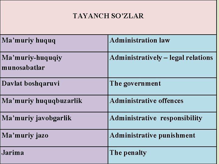 TAYANCH SO'ZLAR Ма'muriy huquq Administration law Ma'muriy-huquqiy munosabatlar Administratively – legal relations Davlat
