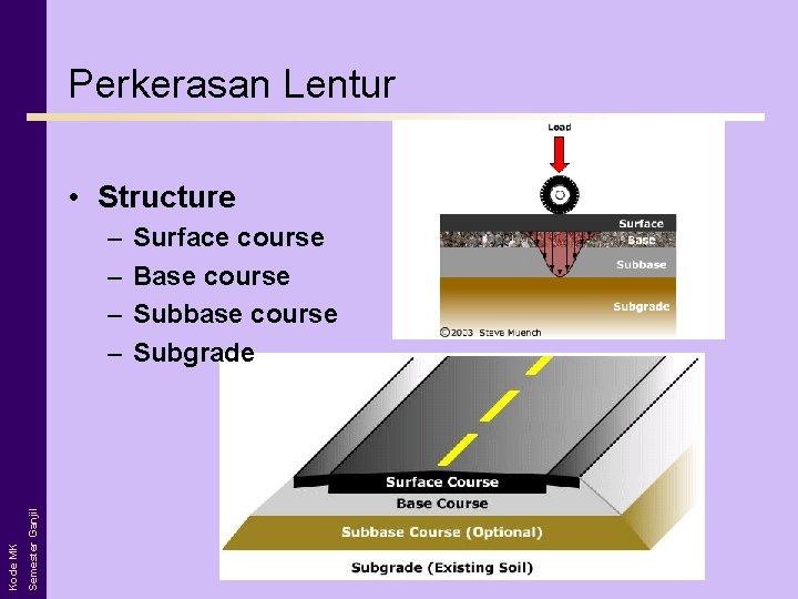 Perkerasan Lentur • Structure Semester Ganjil Kode MK – – Surface course Base course