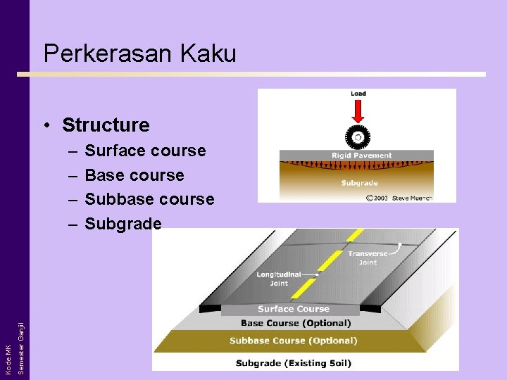 Perkerasan Kaku • Structure Semester Ganjil Kode MK – – Surface course Base course