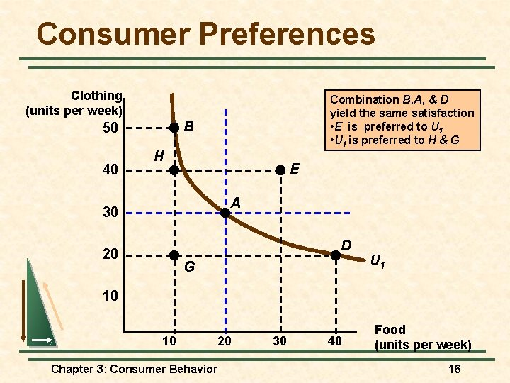 Consumer Preferences Clothing (units per week) B 50 40 Combination B, A, & D