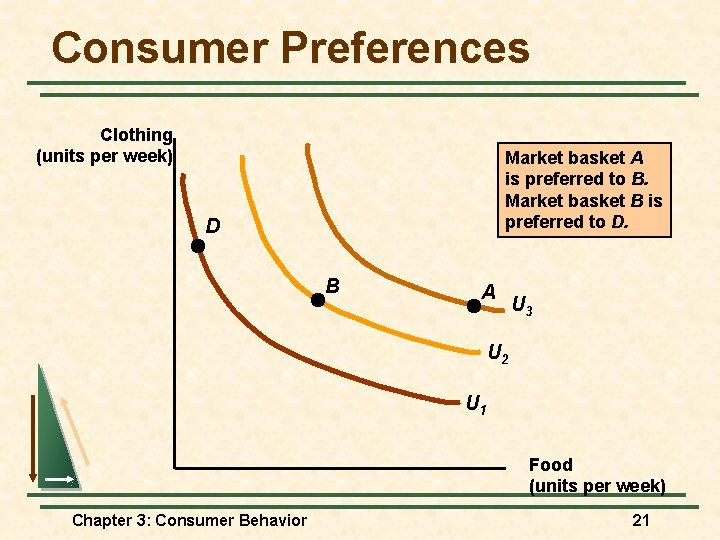 Consumer Preferences Clothing (units per week) Market basket A is preferred to B. Market