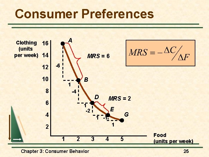 Consumer Preferences A Clothing 16 (units per week) 14 12 MRS = 6 -6