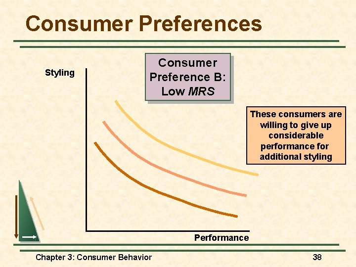 Consumer Preferences Styling Consumer Preference B: Low MRS These consumers are willing to give