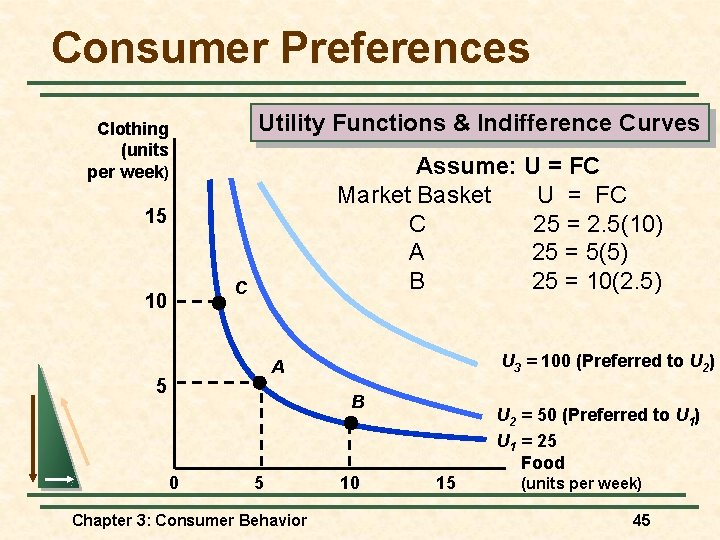 Consumer Preferences Utility Functions & Indifference Curves Clothing (units per week) Assume: U =