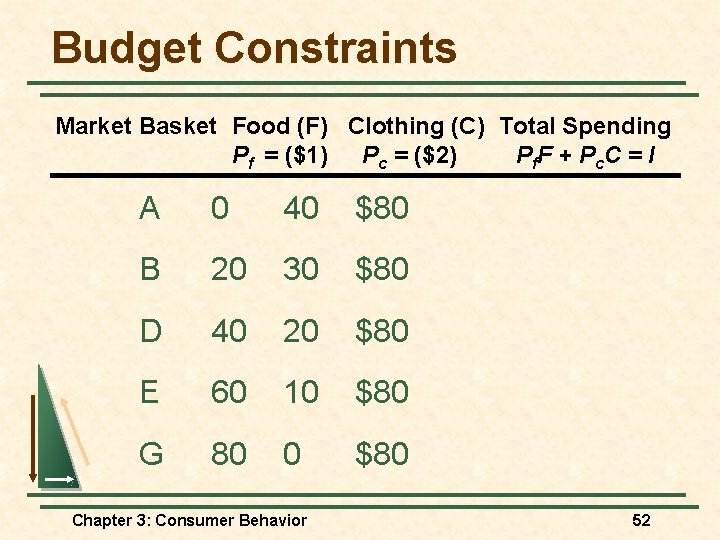 Budget Constraints Market Basket Food (F) Clothing (C) Total Spending Pf = ($1) Pc