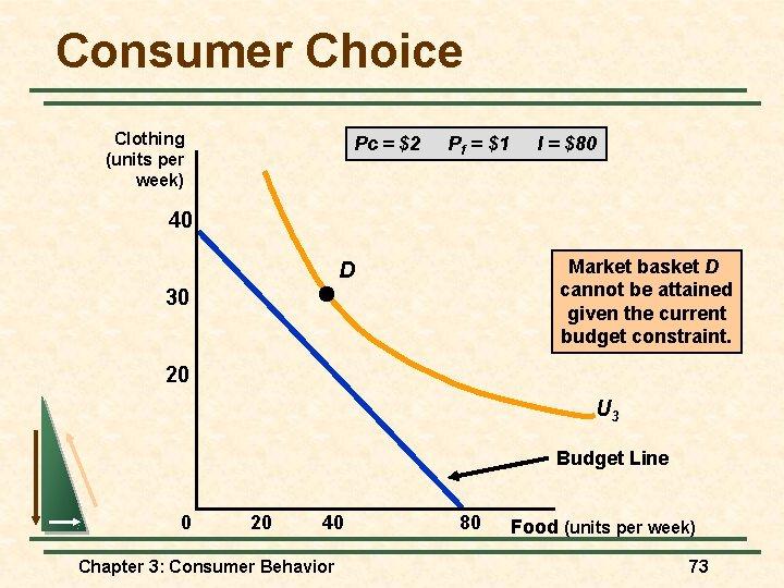 Consumer Choice Clothing (units per week) Pc = $2 Pf = $1 I =