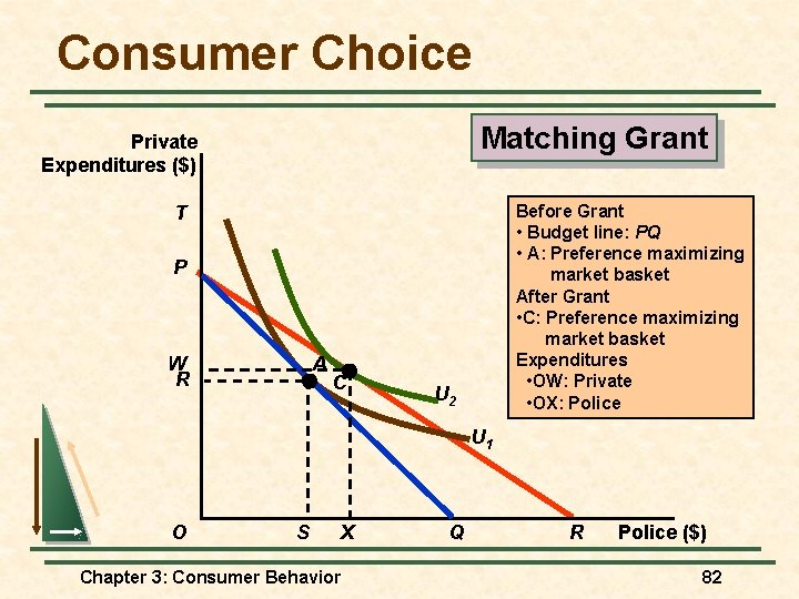 Consumer Choice Matching Grant Private Expenditures ($) T Before Grant • Budget line: PQ