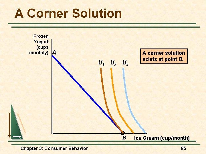 A Corner Solution Frozen Yogurt (cups monthly) A U 1 U 2 U 3