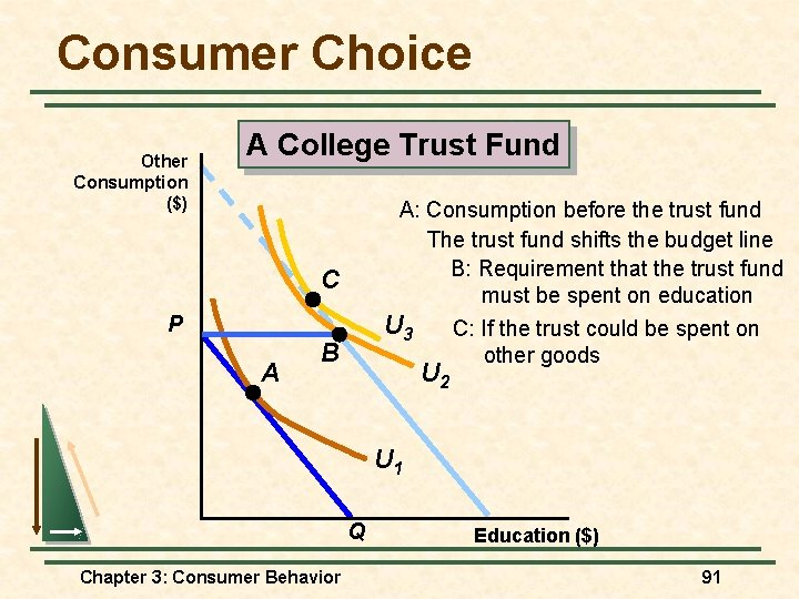 Consumer Choice Other Consumption ($) A College Trust Fund A: Consumption before the trust
