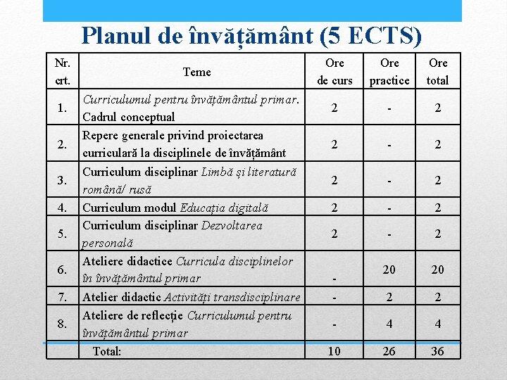 Planul de învățământ (5 ECTS) Nr. crt. 1. 2. 3. 4. 5. 6. 7.