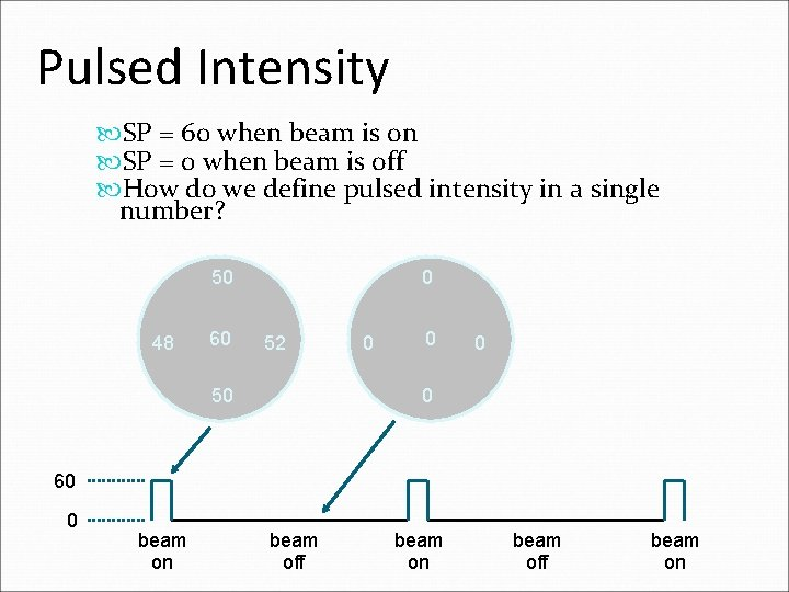 Pulsed Intensity SP = 60 when beam is on SP = 0 when beam