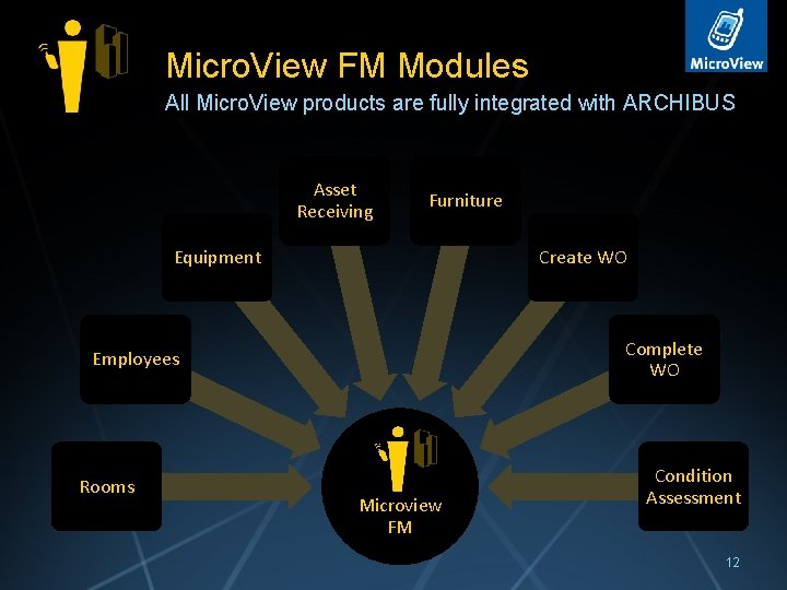 Micro. View FM Modules All Micro. View products are fully integrated with ARCHIBUS Asset