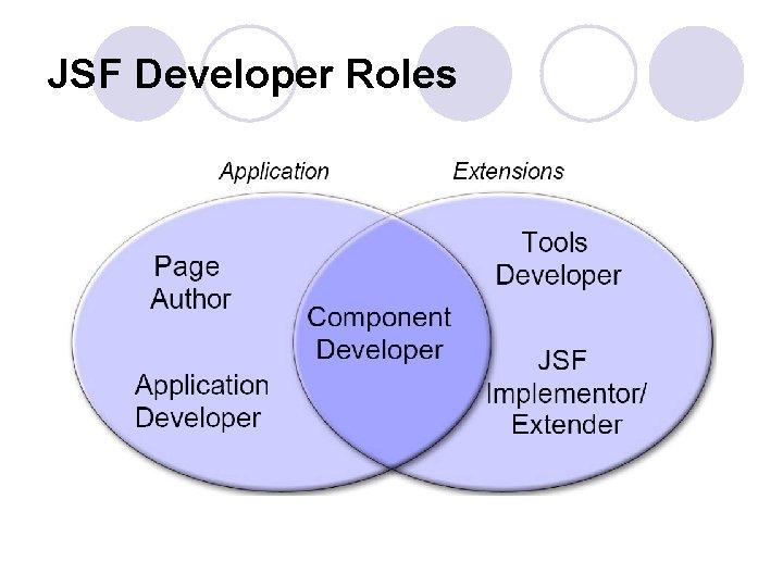 JSF Developer Roles
