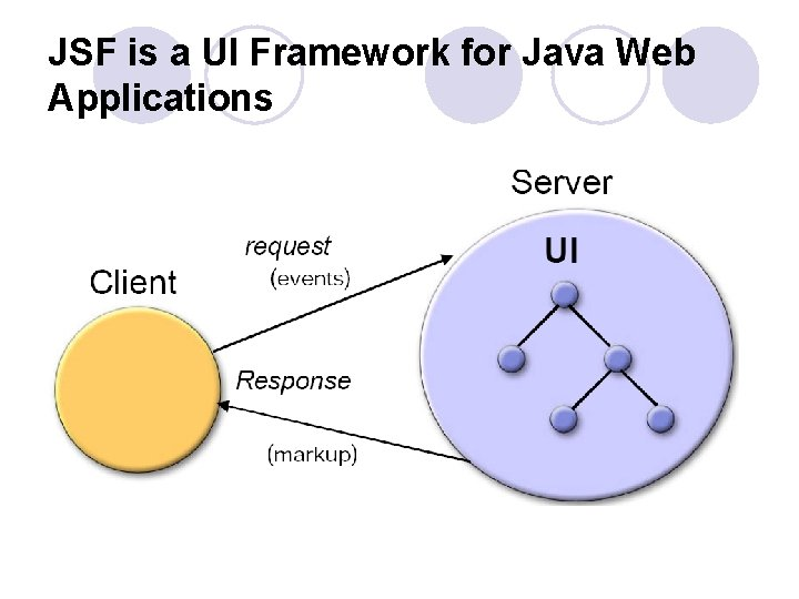 JSF is a UI Framework for Java Web Applications
