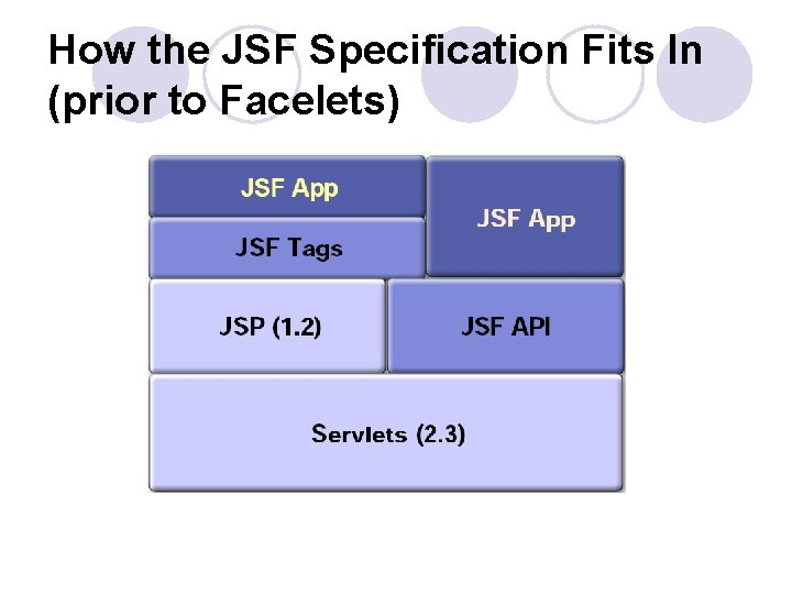 How the JSF Specification Fits In (prior to Facelets)