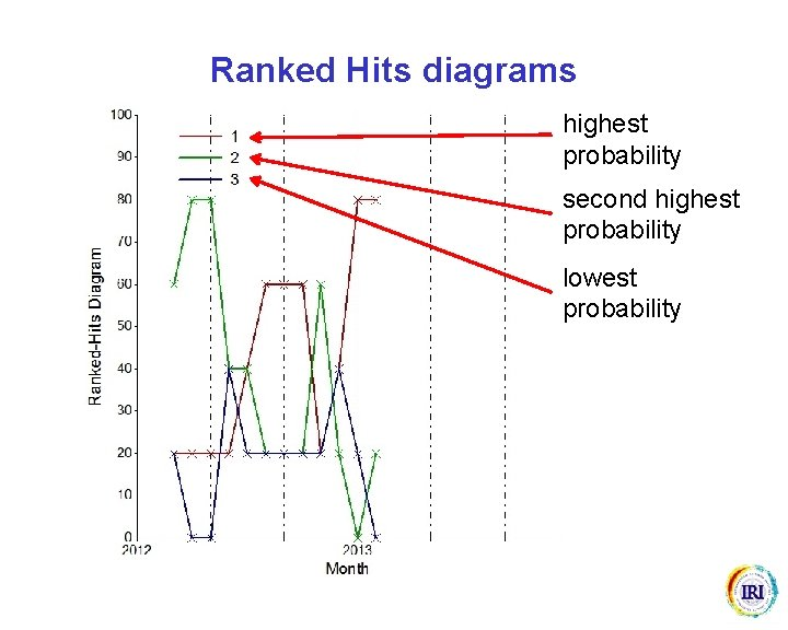 Ranked Hits diagrams highest probability second highest probability lowest probability