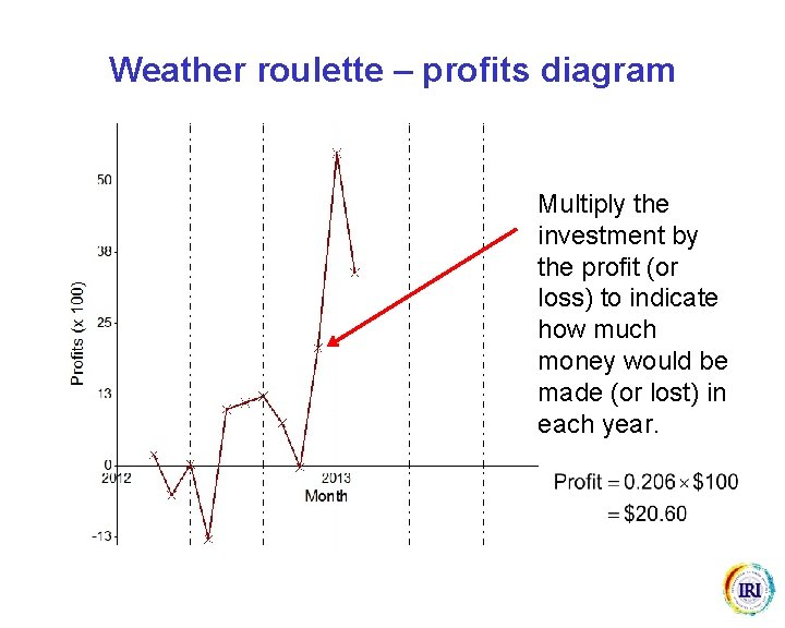 Weather roulette – profits diagram Multiply the investment by the profit (or loss) to
