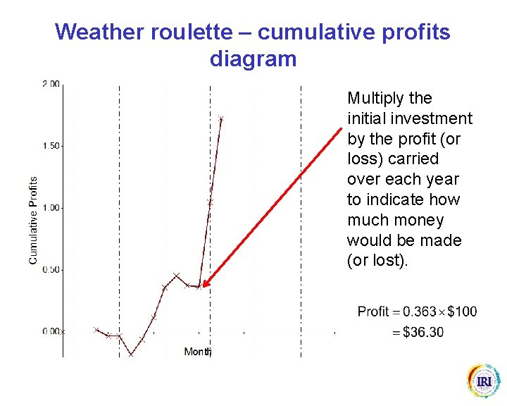 Weather roulette – cumulative profits diagram Multiply the initial investment by the profit (or