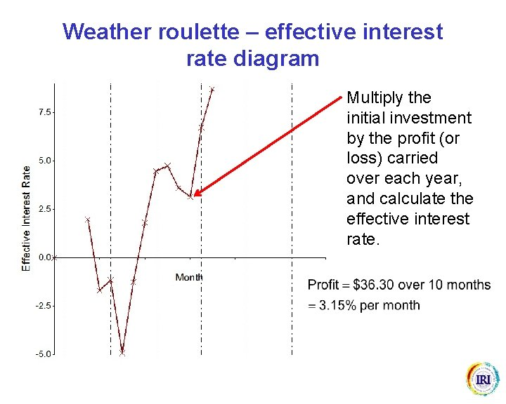 Weather roulette – effective interest rate diagram Multiply the initial investment by the profit