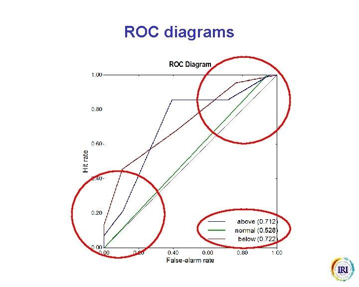 ROC diagrams