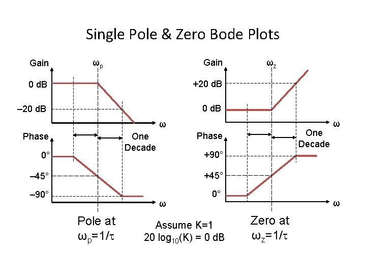 bode plot single pole