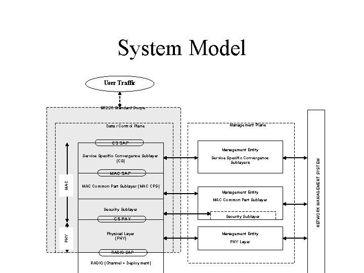 System Model User Traffic 802. 20 Standard Scope Data / Control Plane Management Plane