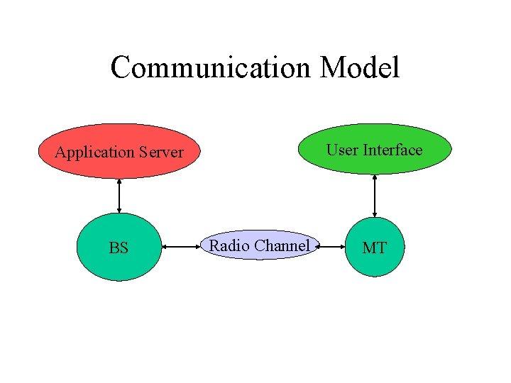 Communication Model User Interface Application Server BS Radio Channel MT