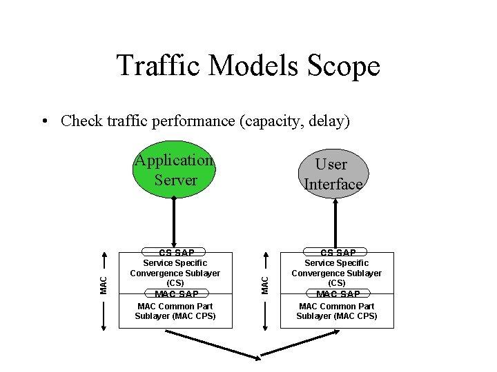 Traffic Models Scope • Check traffic performance (capacity, delay) User Interface CS SAP Service