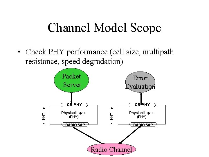 Channel Model Scope • Check PHY performance (cell size, multipath resistance, speed degradation) Error