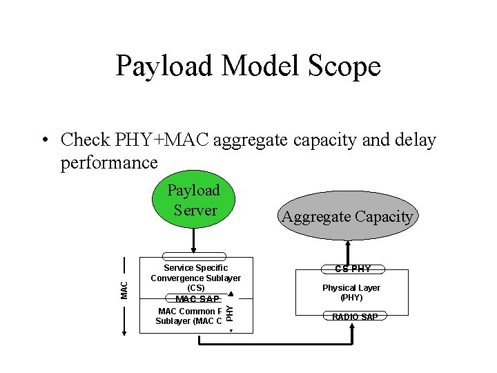 Payload Model Scope • Check PHY+MAC aggregate capacity and delay performance Aggregate Capacity Service