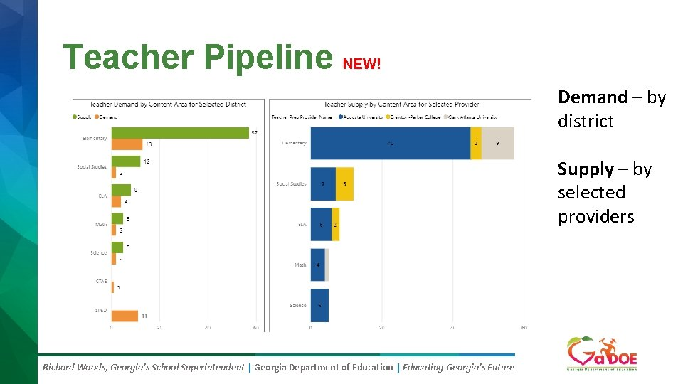 Teacher Pipeline NEW! Demand – by district Supply – by selected providers Richard Woods,
